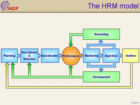 Human Resource Management Models of Human Resource Management - hr resource
