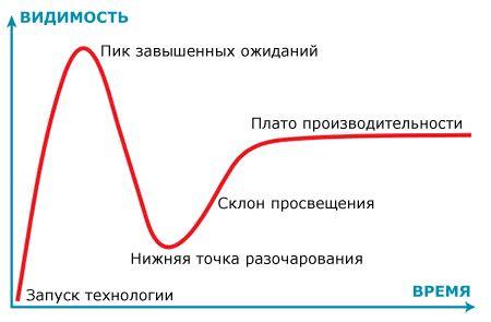 Цикл зрелости технологии (Hype cycle) Gartner
