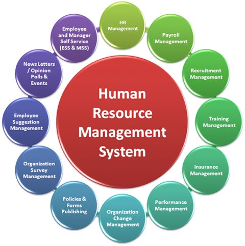 This is where Human Resource Management Systems come into play It - hr resource