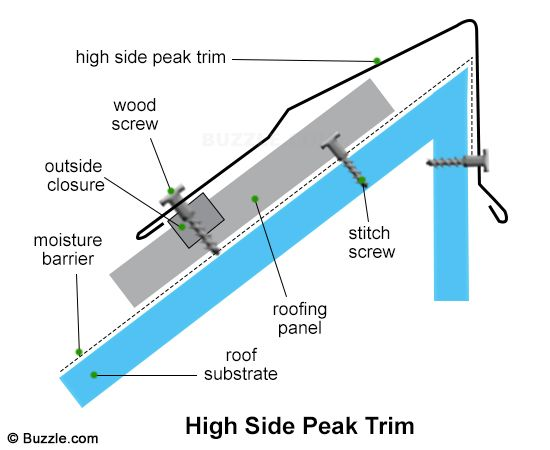 How To Install Metal Roofing Decor Dezine In 2020 Metal Roof Installation Roofing Diy Metal Roof