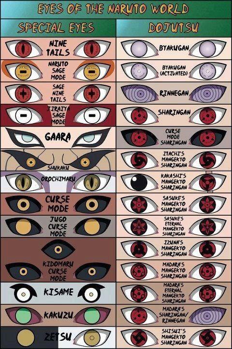 Olhos especiais em naruto: