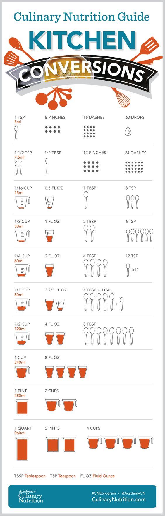 Culinary Nutrition Kitchen Conversion Chart #conversions #kitchentips #kitchenhacks