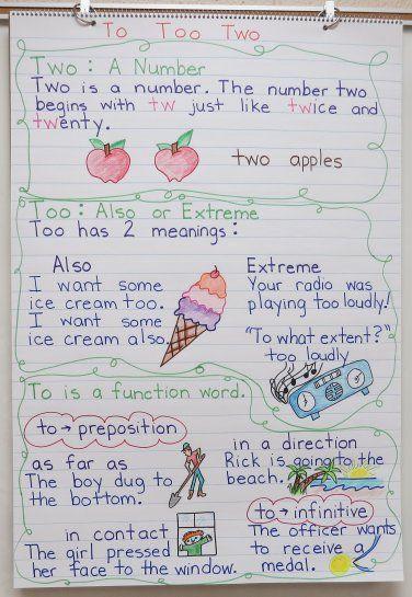 E A B Ff Bc A C on Homophone 4th Grade Art