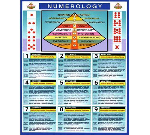 Numerology chart alphabet indian numerology chart pinterest