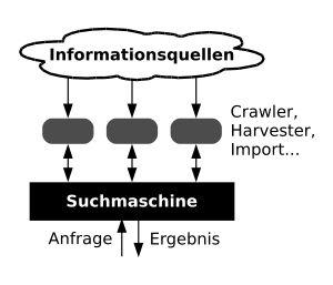 Search-engine-diagram-de.svg