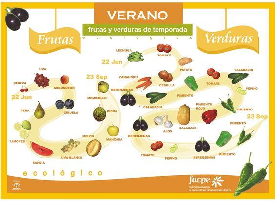 Comer fruta y verdura de temporada - En verano