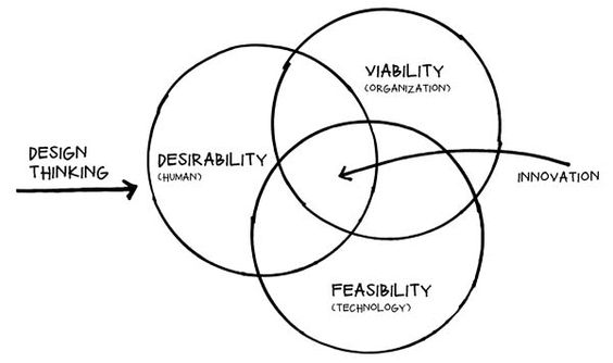 """Integrative Thinking – Human Desirability, Technological Feasibility & Eonomic Viability is one concept of Design Thinking. Definition used by Roger Martin, Dean of the Rotman School of Management, at The University of Toronto: """"Integrative thinking is a discipline and methodology for solving complex or wicked problems."""" The ability to exploit opposing ideas and opposing constraints to create new solutions. https://en.wikipedia.org/wiki/Integrative_thinking"""