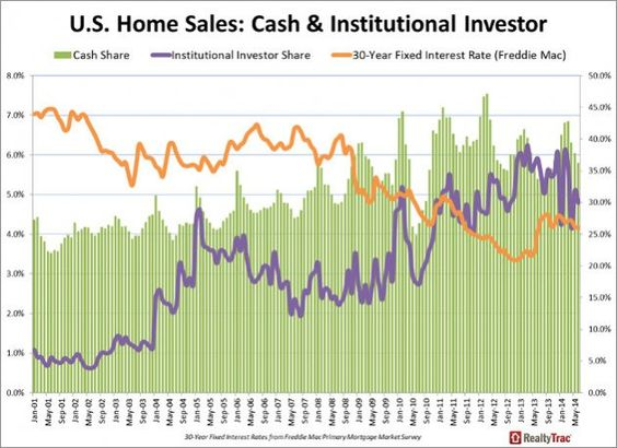 Institutional Investor Buys Drop to Low Level