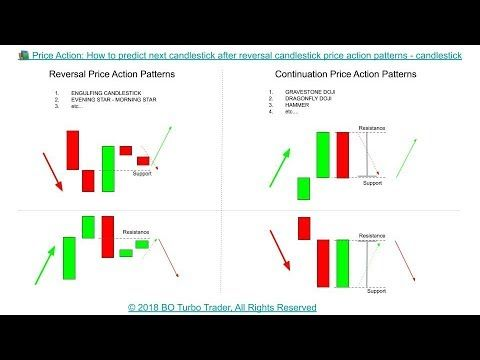 Price Action How To Predict Next Candlestick After Reversal