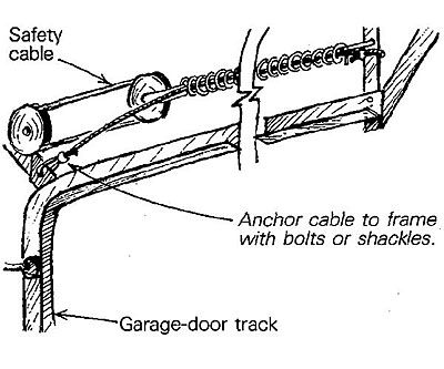 Pinterest the world s catalog of ideas for How to determine garage door spring weight