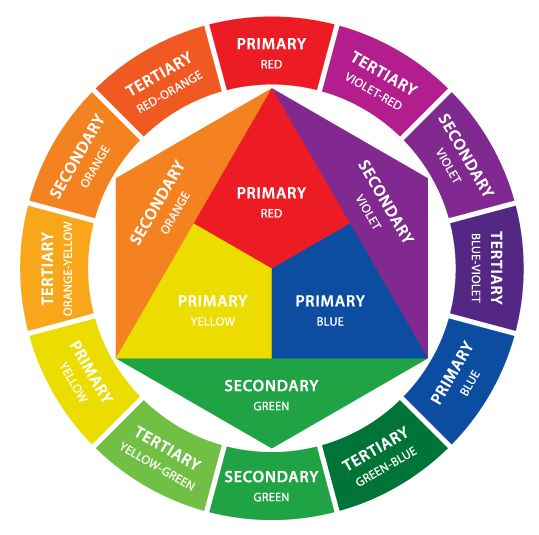 Color wheel labeled printable color wheel primary secondary colors - The Color Wheel Primary Secondary Tertiary Colors