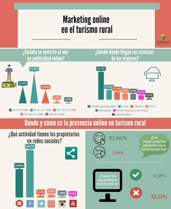 MARKETING ONLINE EN TURISMO RURAL #INFOGRAFIA #INFOGRAPHIC