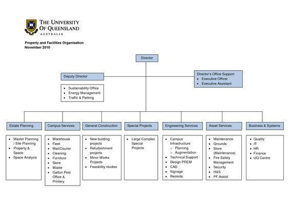construction organizational chart template Construction Company - organizational flow chart template word