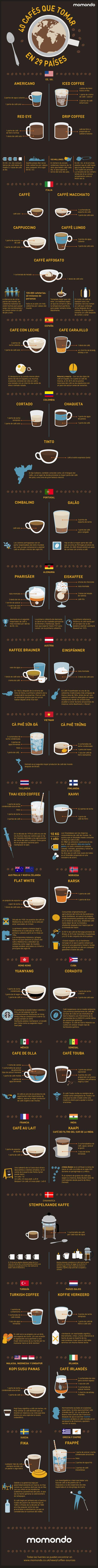 Con esta chuleta ya sabrás qué café pedir cuando viajes fuera de España (INFOGRAFÍA)