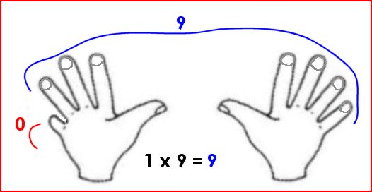 Les tables de multiplication (1)