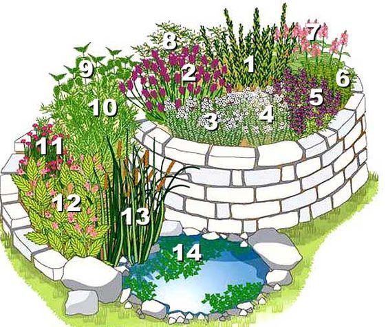 Bauanleitung für eine Kräuterspirale Kräuterspirale, Natursteine - indoor garten anlegen geeignete pflanzen
