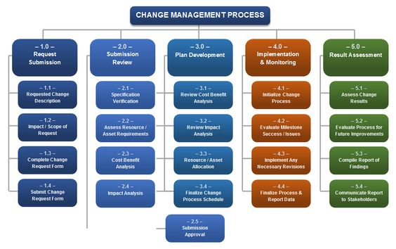 Download Change Management Process Templates for Project - change request form