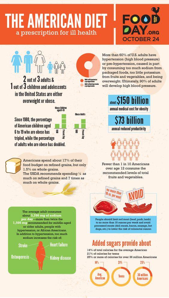 The Unhealthy American Diet. #FightChildhoodObesity #WeCanDoBetter