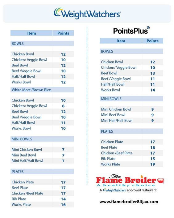 weight watchers points chart printable the flame broiler. Black Bedroom Furniture Sets. Home Design Ideas