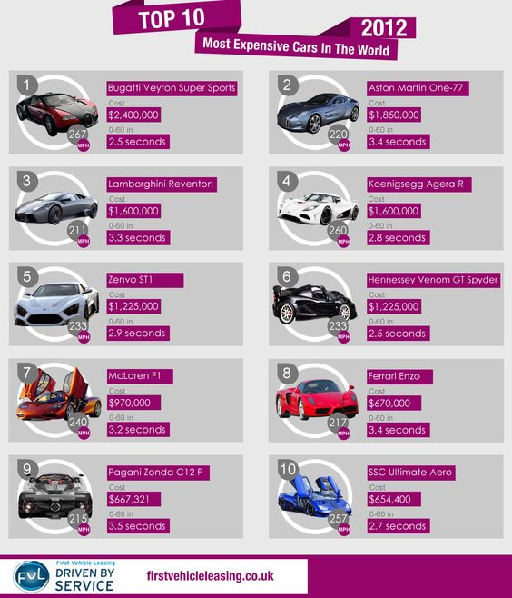 Most Expensive Cars In The World: Choose Your Most Expensive Car In The World And Then