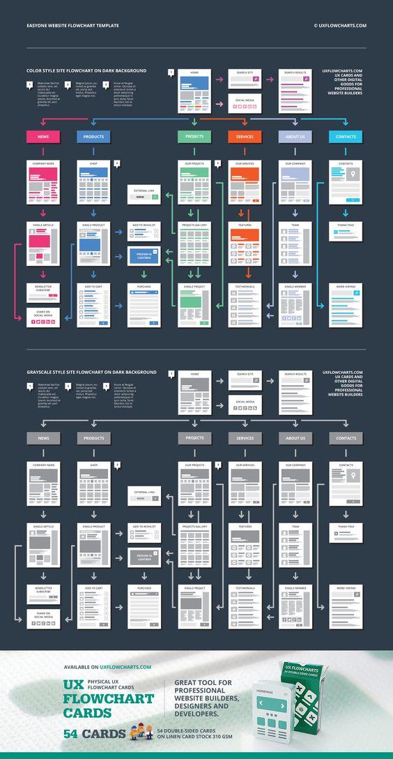 9 best images about Design, UX, et autres on Pinterest - iq chart template