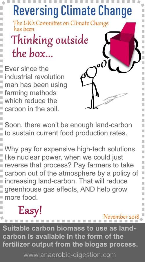 Advantage Of Anaerobic Digestion For Land Carbon Storage Committee On Climate Change Anaerobic Digestion Climate Change Carbon