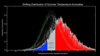 Research Links Extreme Summer Heat Events to Global Warming