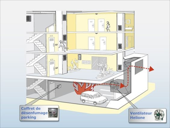 transmission de chaleur par conduction Sécurité incendie Pinterest