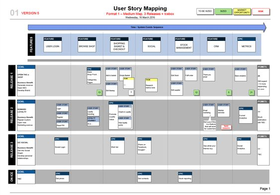 How to make a slick User Story Map! A simple Visio template, with - user story template