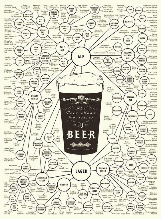 beer: Man Cave, Beer Style, Craft Beer, Beer Infographic, Beer Poster