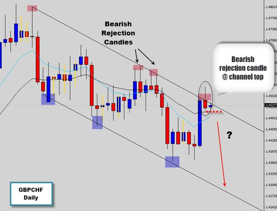 Is forex legal price action