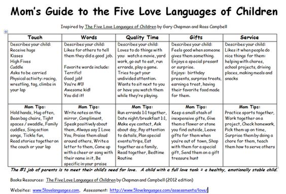 Mom's Guide to the Five Love Languages of Children (printable): Child, Mom S Guide, Printable Mom, For Kids, Languages Kid, Languages Printable, 5 Love Languages, Mom Guide, Five Love Languages