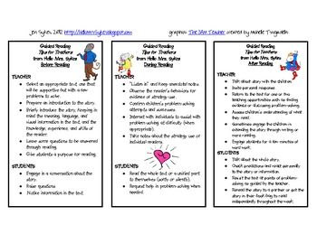 "Guided Reading ""cheat sheet"" on what to do before, during, and after a guided reading lesson"