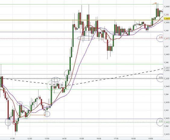 Chart analysis forex market