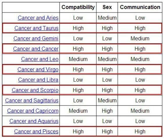 Cancer Compatibility, Sex, Communication 234be3256e6652790ac1cf2e9a8f58c7