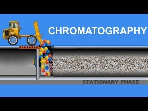 ▶ CHROMATOGRAPHY: Technique for separating mixtures of products