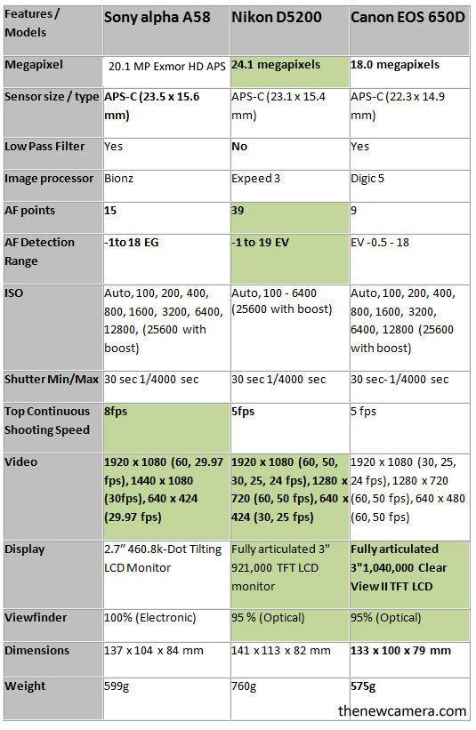 Sony A58 Vs Nikon D5200 Vs Canon 650d New Camera Sony Camera Nikon D5200 Dslr Photography