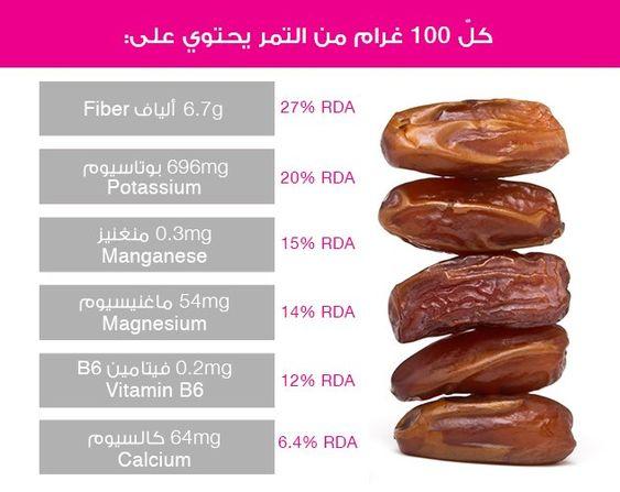 منافع التمر على البشرة والجسم وكم توازي سعراته الحراري ة من مأكولات Magnesium B6 Vitamin B6 Vitamins