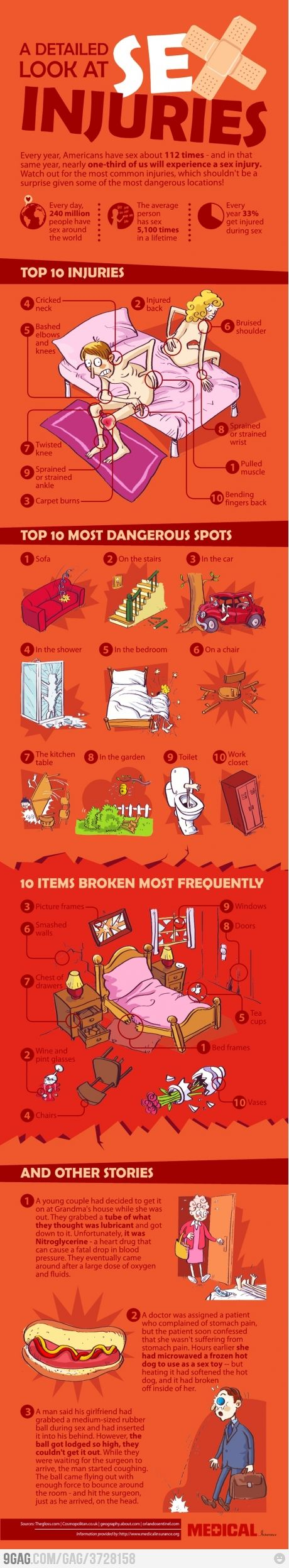 Sex injuries infographic:
