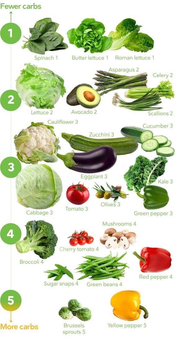 vegetables - food tips to treat high blodd sugar