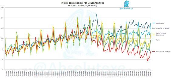 Evolución mensual de los Indices de Comercio al por Menor por Tipos http://yfrog.com/n31ml1p