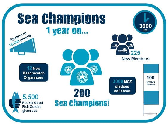 From the Isles of Scilly to the Scottish Highlands, we now have a network of 200 Sea Champions across the UK - a seriously big well done and thank you to all!