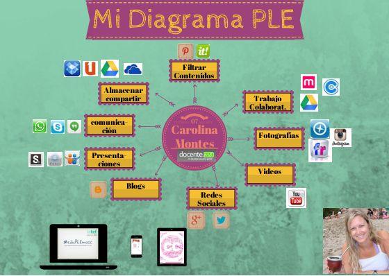 #eduPLEmooc Mi diagrama PLE ahora interactivo  by Carolina Montes