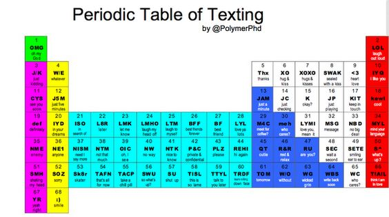 Period table of texting period table of texting pinterest texting and periodic table urtaz Images