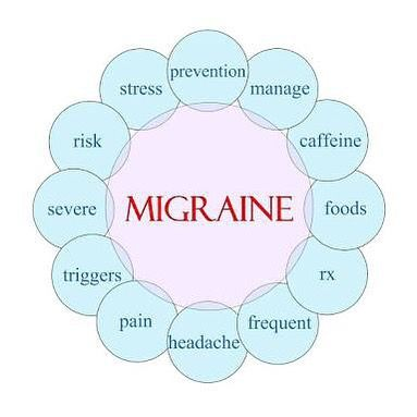 Migraine is a painful condition that can break a person mentally. This diagram can be helpful for you develop a basic understanding about migraine. #migraines #tipsformigraine #drjohnfritz