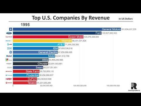 Top 15 Largest U S Companies By Revenue 1954 2018 Youtube Revenue Big Business Private Company