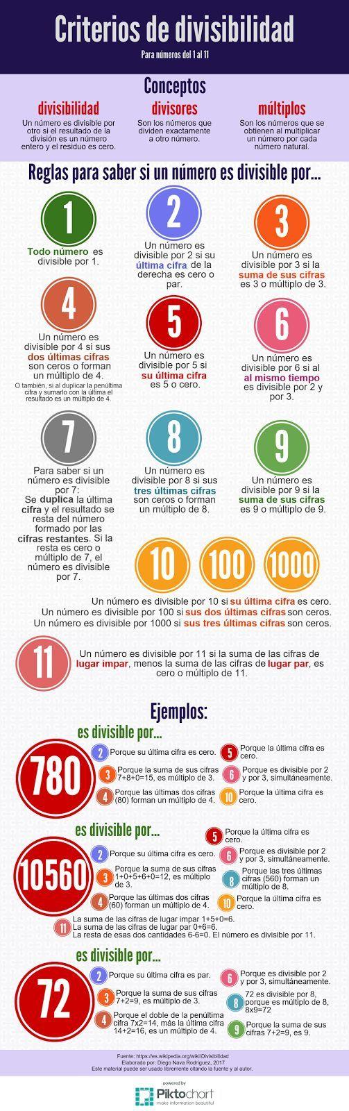 Criterios De Divisibilidad Divisibilidad Secundaria Matematicas Matematicas