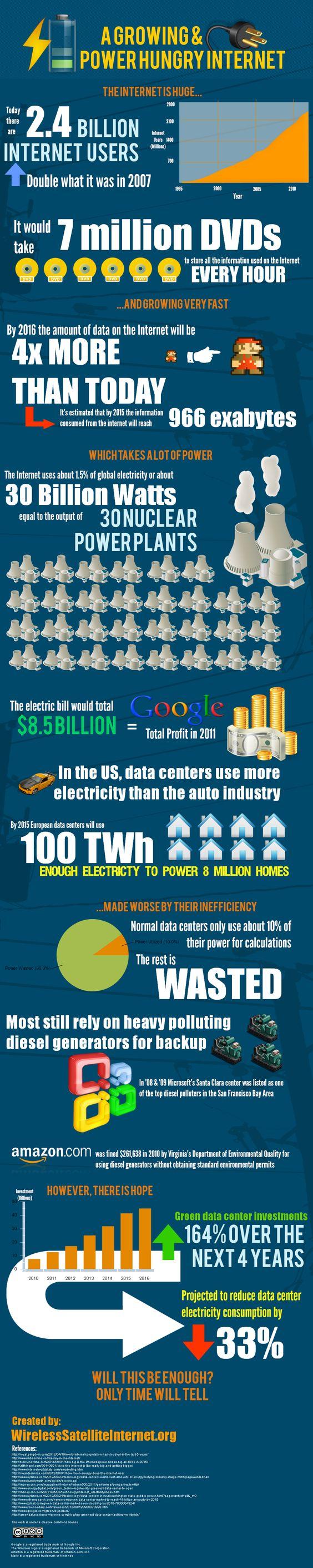 El alucinante tamaño de Internet #infografia #infographic