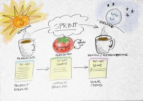 Product backlog sprint backlog done items agile for Why agile is better than waterfall