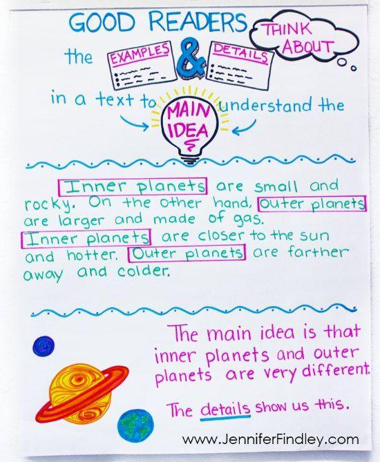 Teaching Main Idea Of Nonfiction Text 3 Different Ways Teaching Main Idea Main Idea Lessons Nonfiction Texts